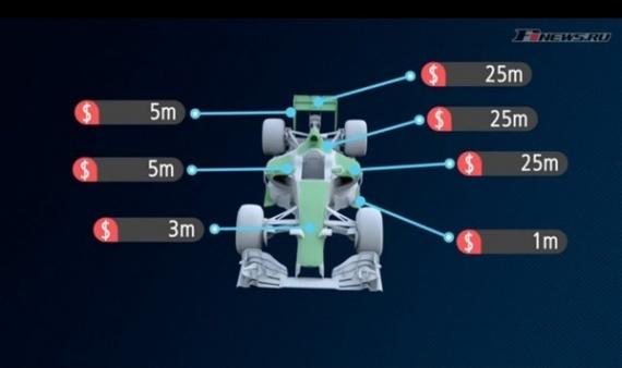 Интересное: Реклама на Формуле 1