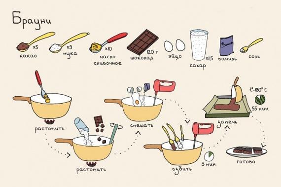 Рецепты самые простые из творога рецепт