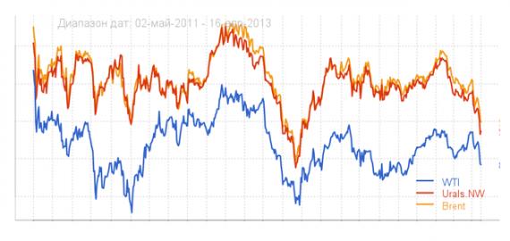 Финансы: Плюсы и минусы падающего рубля