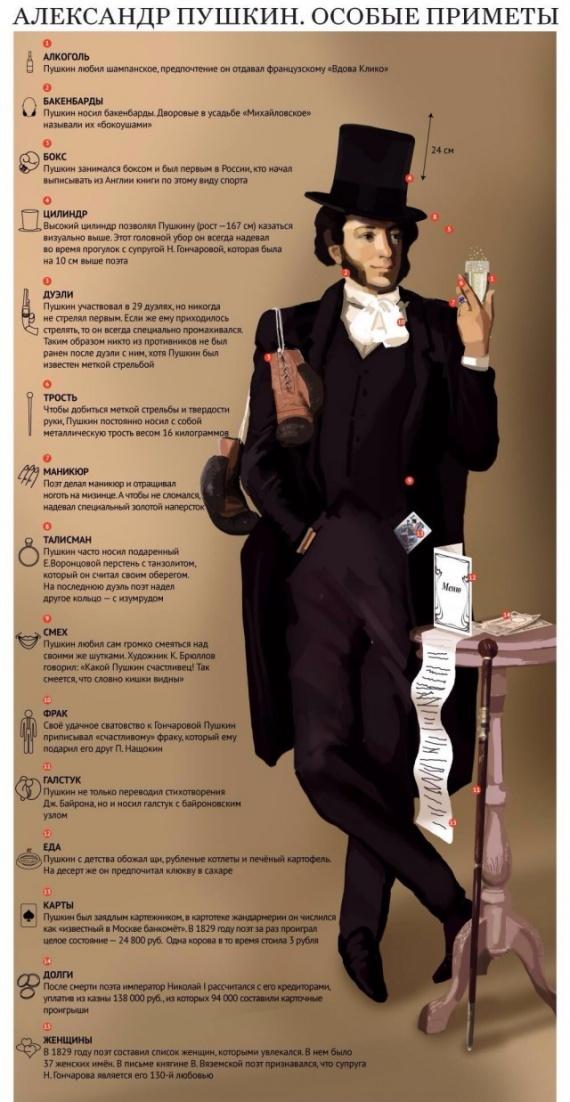 Личность: Пушкин А.С.