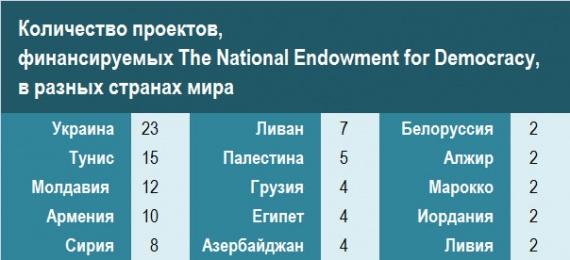 Политика: Авторы майданов