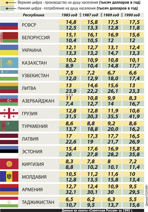Экономика: Кто кого кормил в СССР