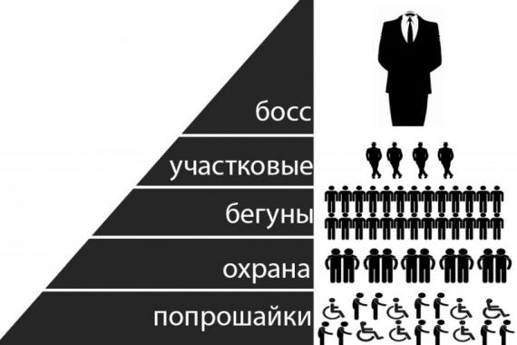 Общество: Бизнес на попрошайках