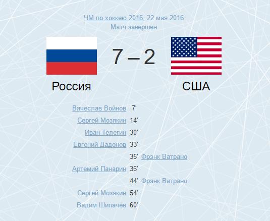 Спорт: Россия vs США. 7:2