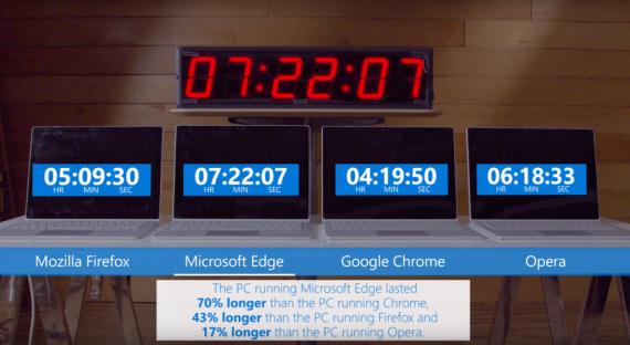 Технологии: Какой браузер сажает батарею?