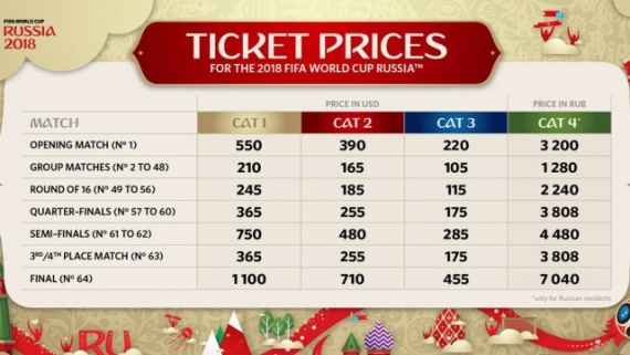 Спорт: Стоимость билетов на матчи ЧМ-2018