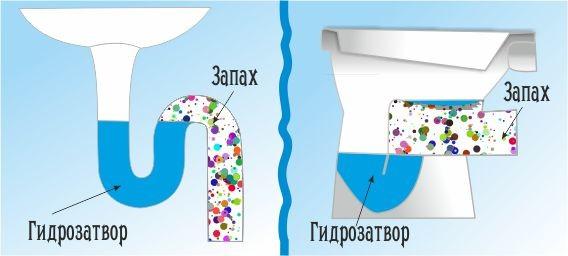Полезные советы: Избавляемся от запаха канализации
