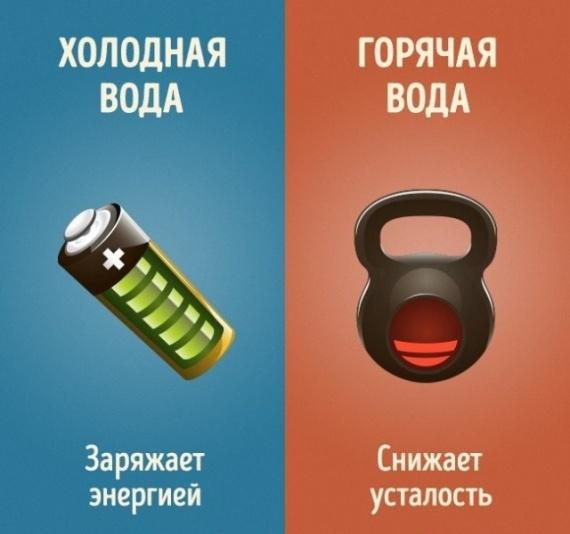Здоровье: Разница между холодным и горячим душем