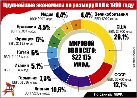 Экономика: Кто кого кормил при СССР
