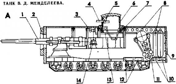 Интересное: Первые танки