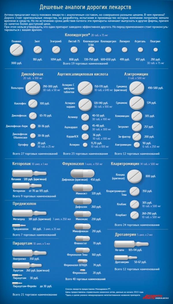 Полезные советы: Дешевые аналоги дорогих лекарств