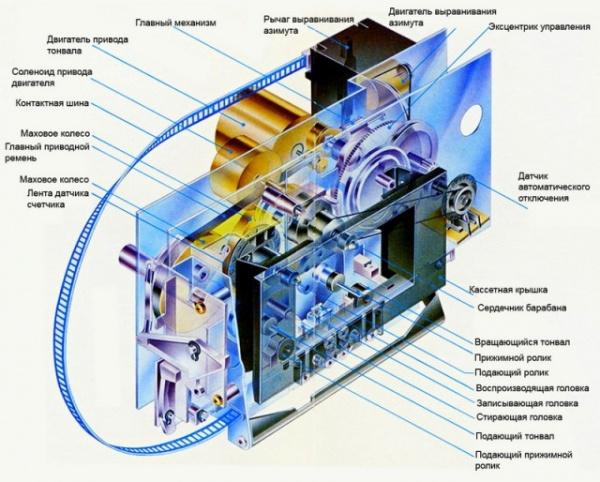 Технологии: Самый дорогой кассетный магнитфон