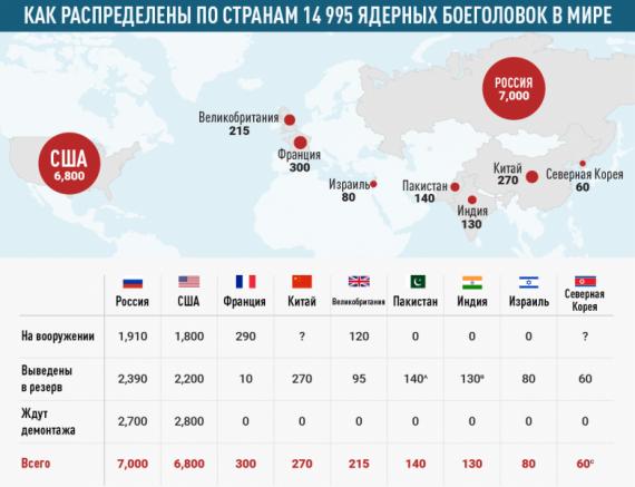 Интересное: География ядерного оружия