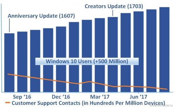Технологии: Creators Update — лучшая версия Windows 10