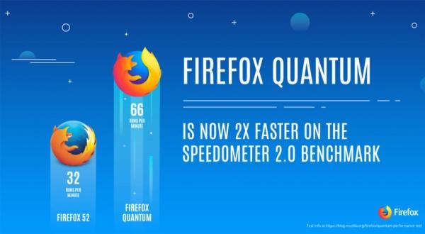 Технологии: Новая версия браузера Firefox получила название Quantum