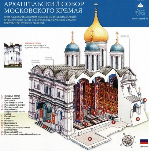 История: Почему купола Архангельского собора Кремля не  в позолоте?