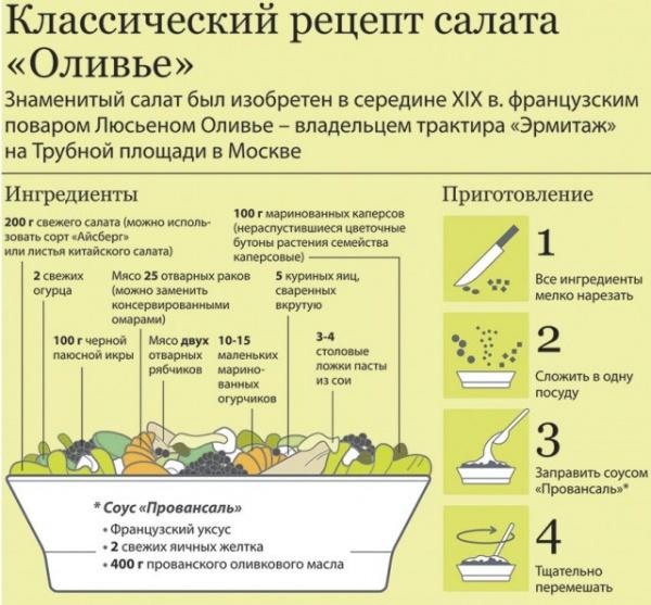 Полезные советы: Настоящий  салат Оливье - сколько он будет стоить?