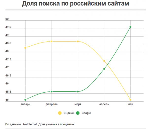 Технологии: Изменения в SEO Рунета
