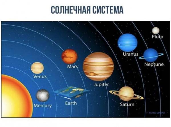 Юмор: Как выглядит Солнечная система, если Земля плоская?