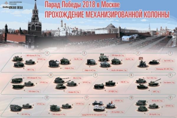 Интересное: Министерство обороны России рассказало о проведении Парада Победы
