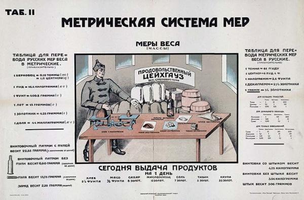 Интересное: Интересные факты о метрической и дюймовой системах измерений