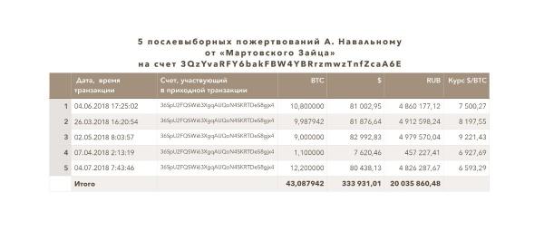 Либерасты: Биткойн или кто спонсирует Навального?