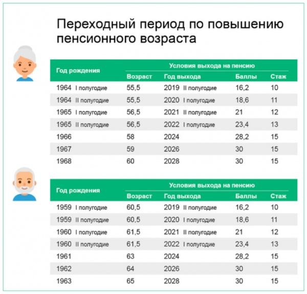 Общество: Кто и когда выйдет на пенсию