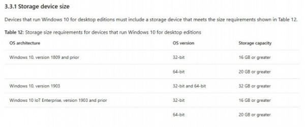 Технологии: Microsoft подняла системные требования Windows 10