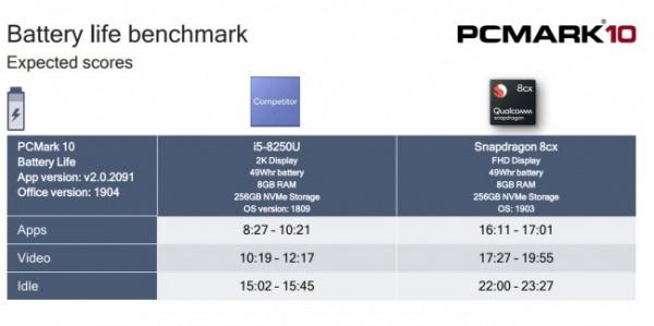 Технологии: Qualcomm Snapdragon 8cx получился мощнее Intel Core i5