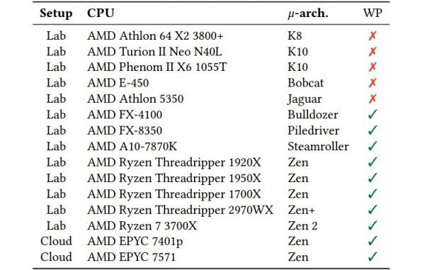 Технологии: Обнаружены две уязвимости в процессорах AMD