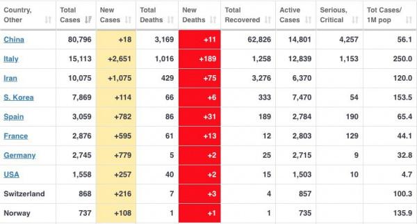Здоровье: Первая десятка стран по количеству заразившихся коронавирусом