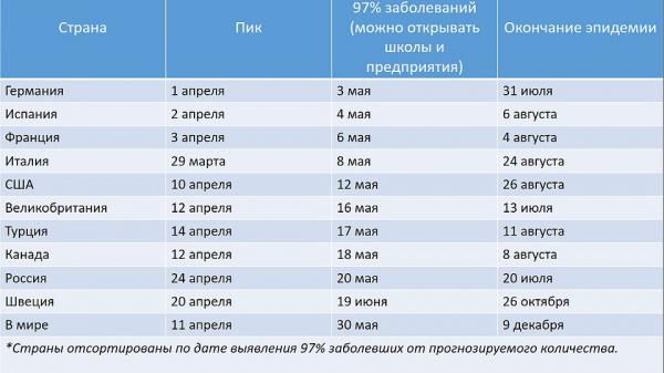 Коронавирус: Аналитики из университета Сингапура утверждают: Россия прошла пик эпидемии коронавируса 24 апреля