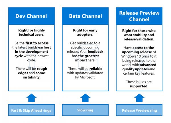 Технологии: Microsoft анонсировала изменения в программе Windows Insider