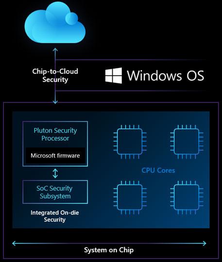 Технологии: Pluton — новый чип безопасности, созданный для будущих Windows-устройств