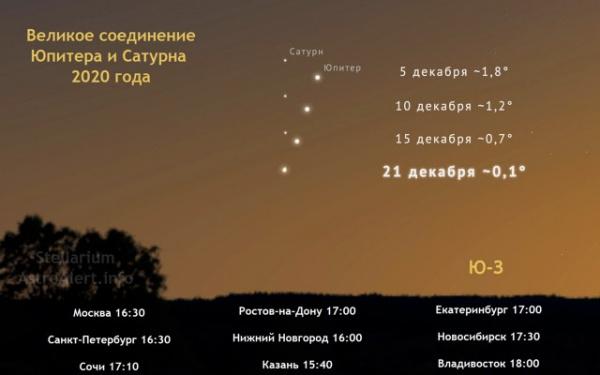 Природа: Зимнее солнцестояние и схождение Юпитера и Сатурна