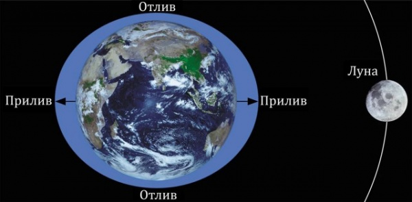 Интересное: Что будет, если Луна окажется вдвое ближе к Земле