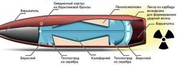 Технологии: Почему СССР отказался от атомных пуль