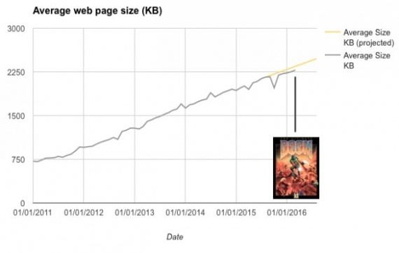 Технологии: Размер веб-страницы сравнялся с размером инсталлятора Doom