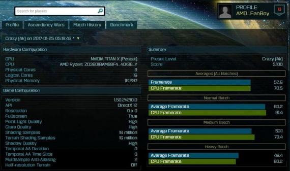 Технологии: Восьмиядерный процессор AMD Ryzen с частотой 3,6 ГГц ощутимо превосходит Intel Core i7-5960X в тесте Ashes of the Singularity
