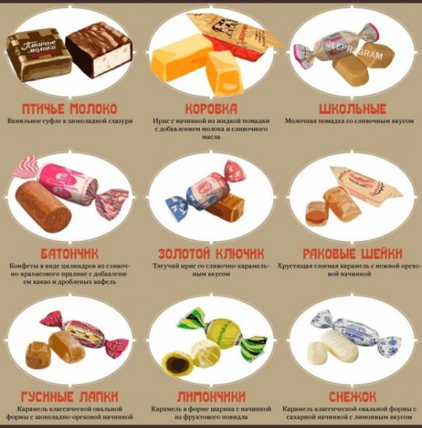 Интересное: Путеводитель по советским конфетам