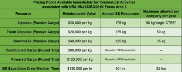 Интересное: NASA значительно повысило стоимость коммерческих полётов на МКС