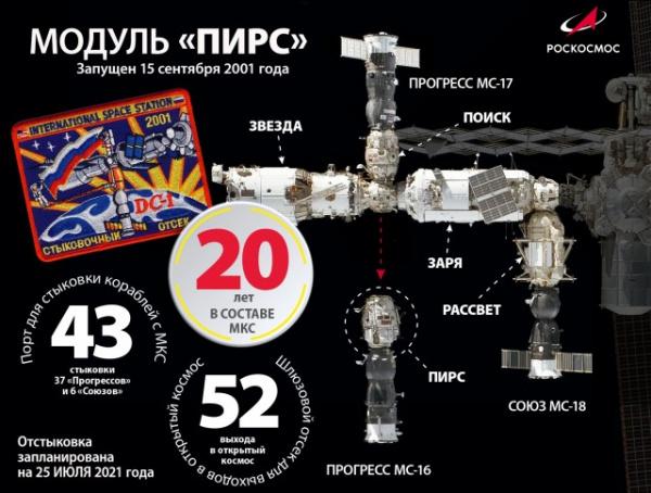 Новости: Расстыковка модуля Пирс и МКС