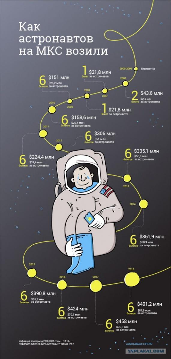 Путешествия: Технологии: Как иностранцев на МКС возили и почем билетик был