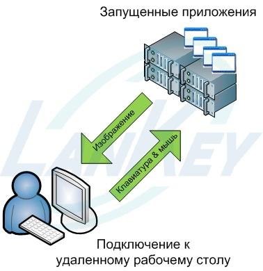 Технологии: Виртуализация: инфраструктура виртуальных рабочих столов